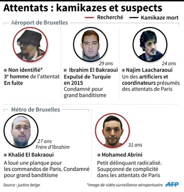 Les frères El Bakraoui identifiés, un 3e suspect toujours en fuite — Attentats