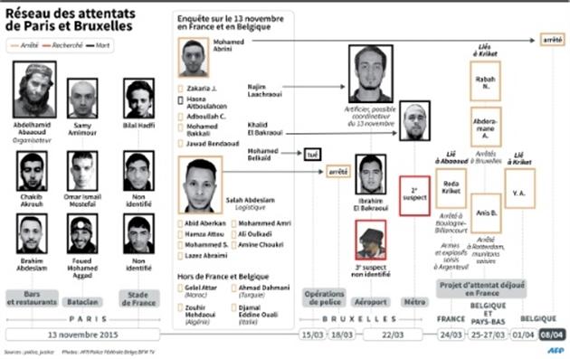 Mohamed ABRINI est l'homme au chapeau de Zaventem — Attentats de Bruxelles