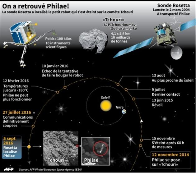 Rosetta retrouve le robot spatial Philae sur Tchouri