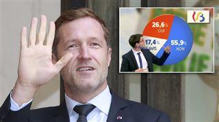 EXCLU RTL info- une écrasante majorité des francophones soutient Magnette face au CETA, au contraire des Flamands 2