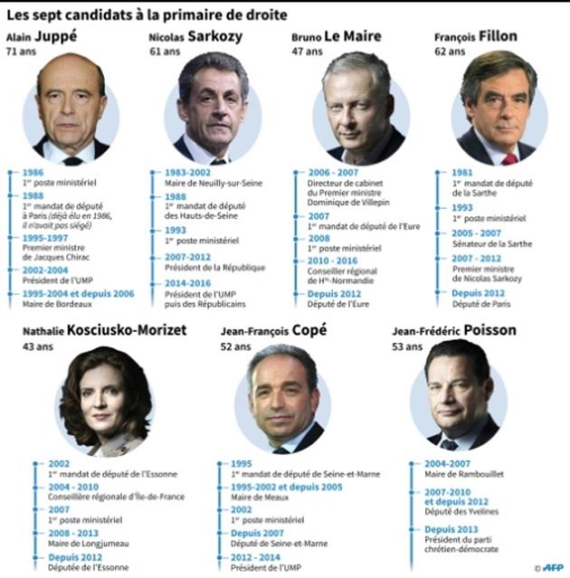 Primaire à droite: Fillon à nouveau dopé par un sondage, Juppé talonné