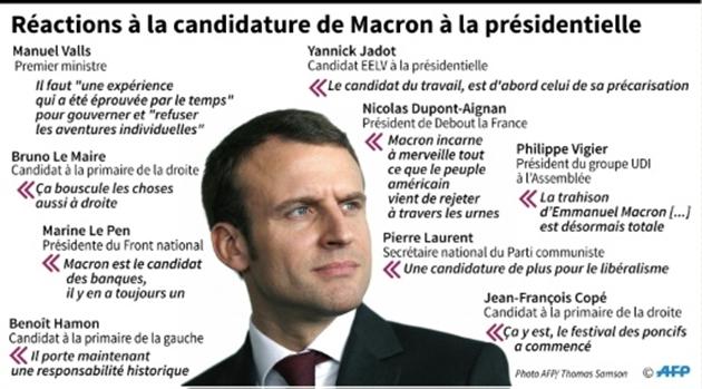 Candidature de Macron :