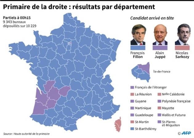 Primaire à droite : Fillon vainqueur, Sarkozy éliminé