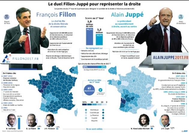 François Fillon remporte largement la primaire de droite