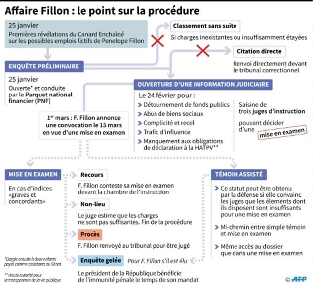François Fillon lâché de toutes parts chez Les Républicains