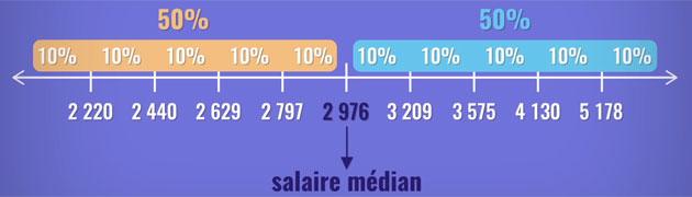 salairemedian
