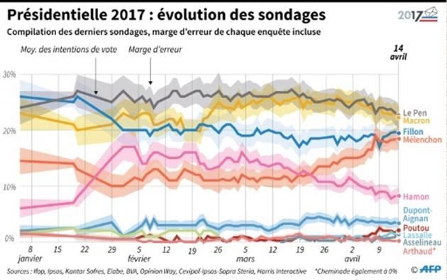 Macron et Le Pen en tête, Mélenchon et Fillon en embuscade — Présidentielle