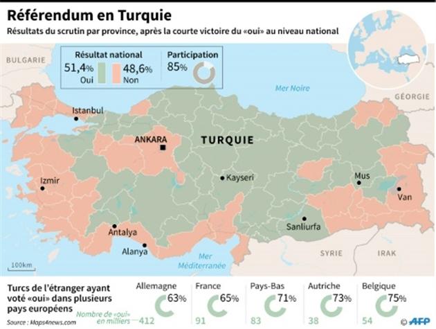 L'opposition réclame l'annulation du référendum — Turquie