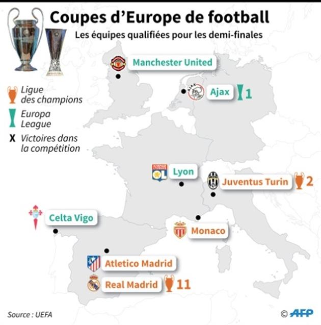 Real-Athletico de Madrid et Monaco-Juventus — finale UEFA