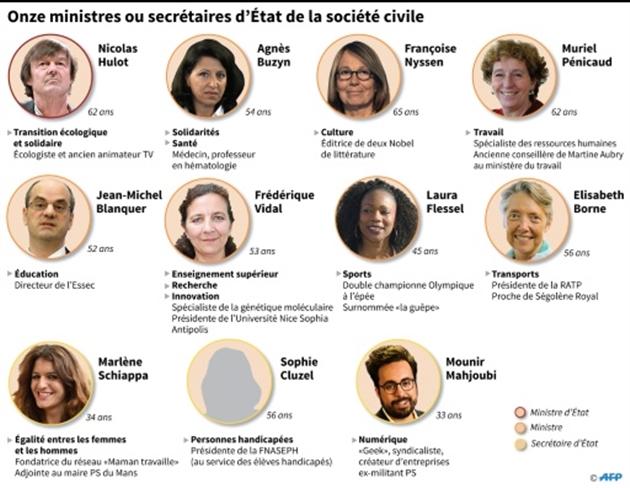 Macron limite par décret la taille des cabinets ministériels