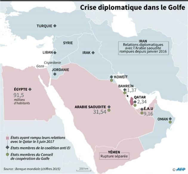 Crise diplomatique dans le Golfe- Paul DEFOSSEUX