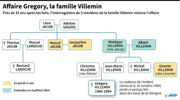 Ginette Villemin ne