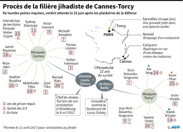 Filière jihadiste de Cannes-Torcy: un verdict