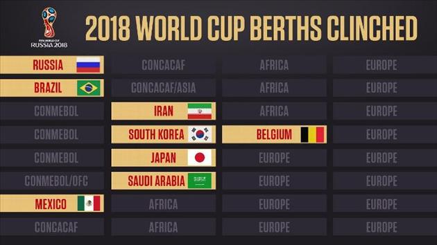 Mondial 2018: la Corée du Sud qualifiée, Syrie en barrages